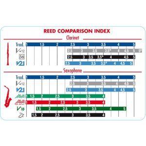Ancie Saxofon Alto Vandoren Java Red 1.5 SR2615R